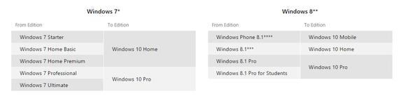 Обновление Windows 8 до Windows 10 — какую версию вы получите